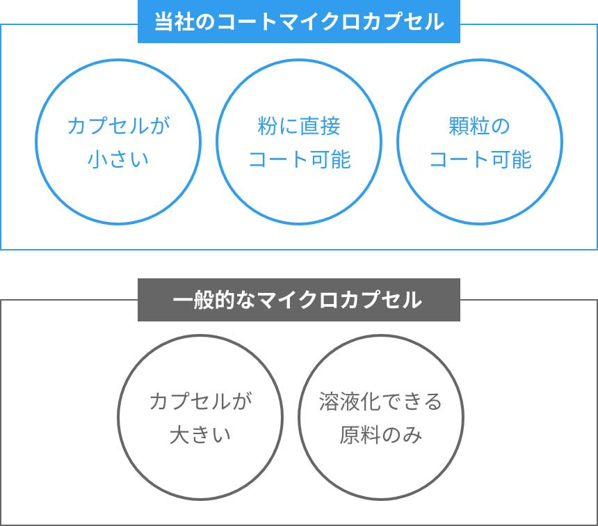 当社のコートマイクロカプセルと一般的なマイクロカプセルの違いの図